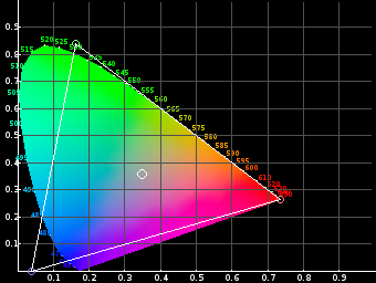 Gamut des ProPhoto-RGB-Farbraums